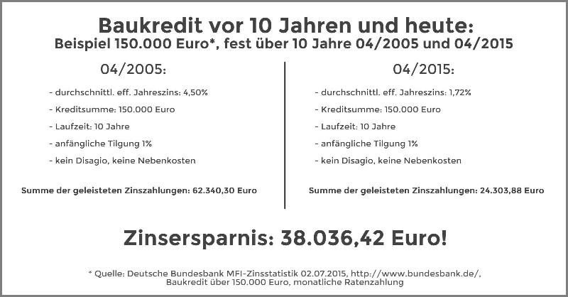Infografik Rechenbeispiel - Baukredit vor Zehn Jahren und Heute