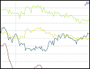 Statistik - Zinsvergleich - Ratenkredite nach Zinsbindungsdauer - April 2016