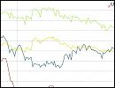 Statistik - Zinsvergleich - Ratenkredite nach Zinsbindungsdauer - Dezember 2015