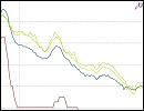 Statistik - Zinsvergleich - Ratenkredite nach Zinsbindungsdauer - Januar 2016