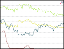 Statistik - Zinsvergleich - Ratenkredite nach Zinsbindungsdauer - Juni 2016