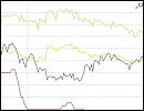 Statistik - Zinsvergleich - Ratenkredite nach Zinsbindungsdauer - November 2015