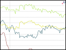 Statistik - Zinsvergleich - Ratenkredite nach Zinsbindungsdauer Oktober 2015