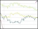 Statistik - Zinsvergleich - Ratenkredite nach Zinsbindungsdauer - September 2015