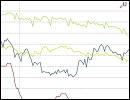 Statistik - Zinsvergleich - Ratenkredite nach Zinsbindungsdauer 07/2015