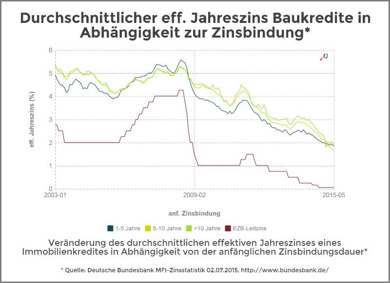 Zinsvergleich - Immobilienkredite nach Zinsbindungsdauer