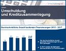 Umschuldung.net - Statsitik zur Kreditzusammenlegung in Deutschland 2017