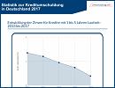 Umschuldung.net - Statsitik zur Kreditumschuldung in Deutschland 2017