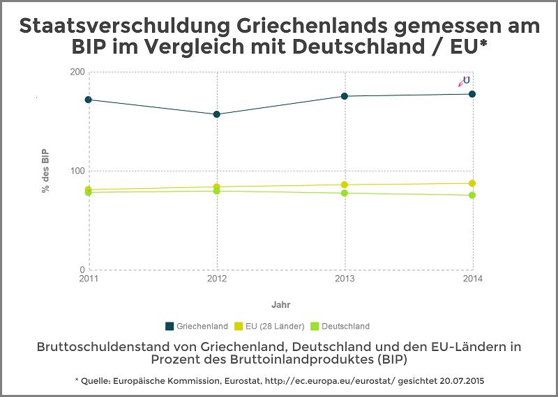 Staatsverschuldung Griechenland vs. EU Durchschnitt 2011-2014