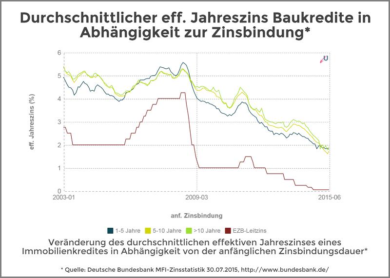 Zinsvergleich - Immobilienkredite nach Zinsbindungsdauer - August 2015