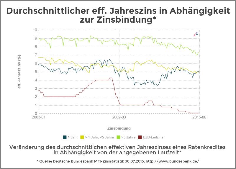 Zinsvergleich - Ratenkredite nach Zinsbindungsdauer - August 2015