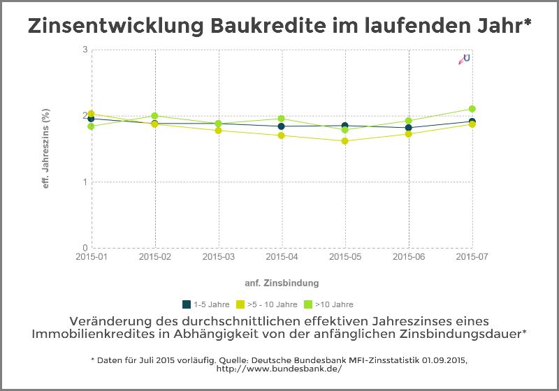 Zinsentwicklung - Immobilienkredite nach Zinsbundungsdauer in 2015 - September