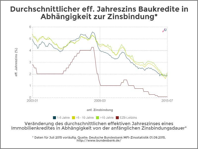 Zinsvergleich - Immobilienkredite nach Zinsbindungsdauer - September 2015