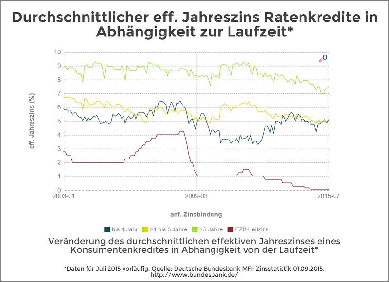 Zinsvergleich - Ratenkredite nach Zinsbindungsdauer - September 2015