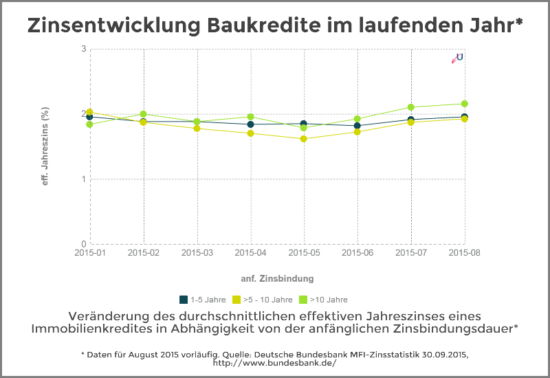 Zinsentwicklung - Immobilienkredite nach Zinsbundungsdauer - Oktober 2015