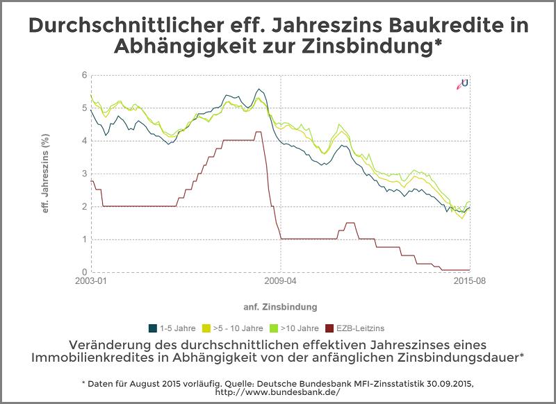 Zinsvergleich - Immobilienkredite nach Zinsbindungsdauer - Oktober 2015