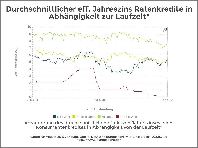Zinsvergleich - Ratenkredite nach Zinsbindungsdauer - Oktober 2015