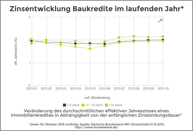 Zinsentwicklung - Immobilienkredite nach Zinsbundungsdauer - Dezember 2015