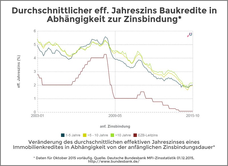 Zinsvergleich - Immobilienkredite nach Zinsbindungsdauer - Dezember 2015