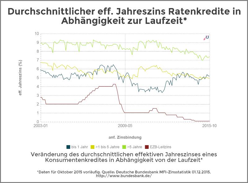 Zinsvergleich - Ratenkredite nach Zinsbindungsdauer - Dezember 2015