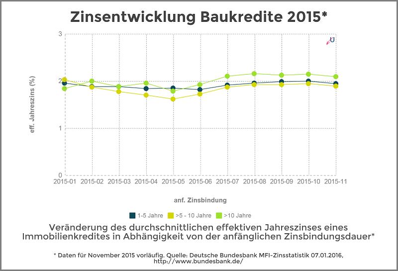 Zinsentwicklung - Immobilienkredite nach Zinsbundungsdauer - Januar 2016