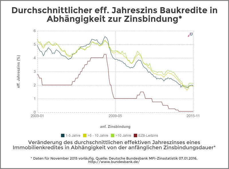Zinsvergleich - Immobilienkredite nach Zinsbindungsdauer - Januar 2016