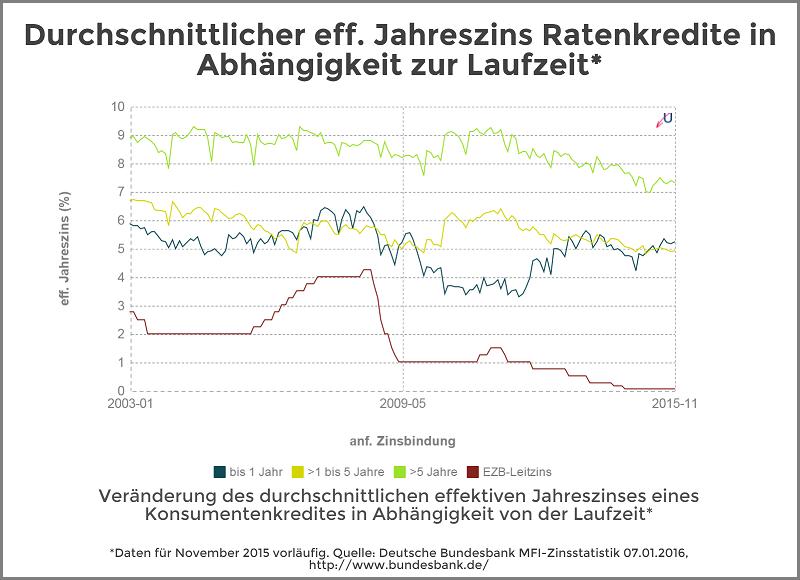 Zinsvergleich - Ratenkredite nach Zinsbindungsdauer - Januar 2016
