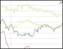 Statistik - Zinsvergleich - Ratenkredite nach Zinsbindungsdauer - März 2016