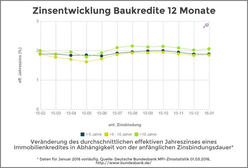 Zinsentwicklung - Immobilienkredite nach Zinsbundungsdauer - März 2016