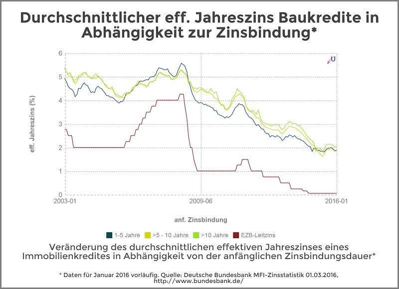 Zinsvergleich - Immobilienkredite nach Zinsbindungsdauer - März 2016