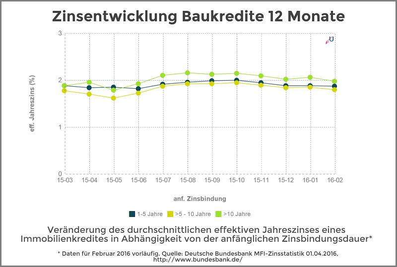 Zinsentwicklung - Immobilienkredite nach Zinsbundungsdauer - April 2016