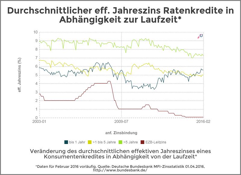 Zinsvergleich - Ratenkredite nach Zinsbindungsdauer - April 2016