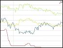 Statistik - Zinsvergleich - Ratenkredite nach Zinsbindungsdauer - Mai 2016