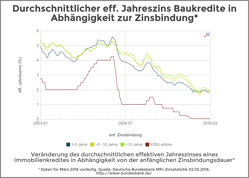 Zinsvergleich - Immobilienkredite nach Zinsbindungsdauer - Mai 2016