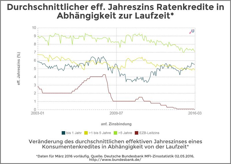 Zinsvergleich - Ratenkredite nach Zinsbindungsdauer - Mai 2016