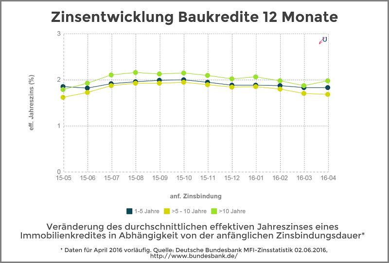Zinsentwicklung - Immobilienkredite nach Zinsbundungsdauer - Juni 2016