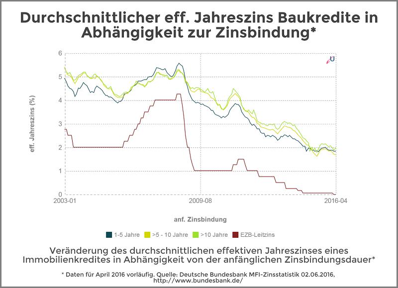 Zinsvergleich - Immobilienkredite nach Zinsbindungsdauer - Juni 2016