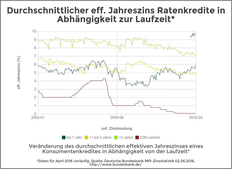 Zinsvergleich - Ratenkredite nach Zinsbindungsdauer - Juni 2016