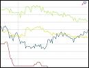 Statistik - Zinsvergleich - Ratenkredite nach Zinsbindungsdauer - Juli 2016
