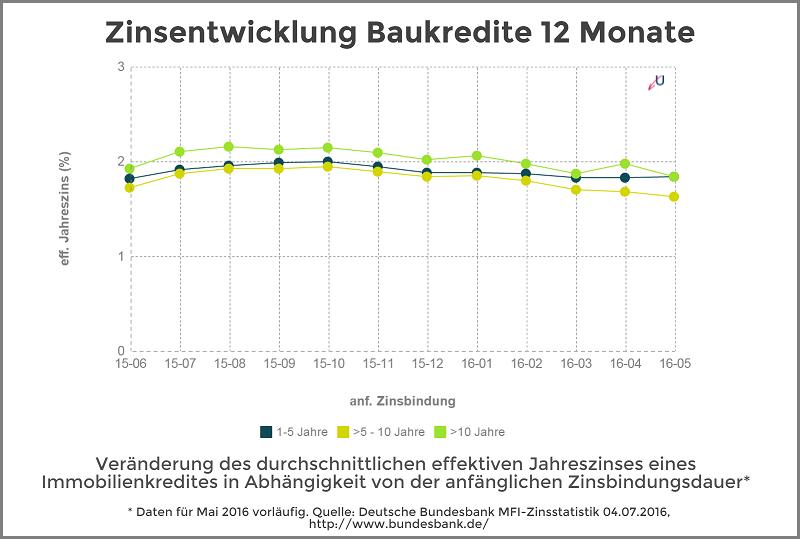 Zinsentwicklung - Immobilienkredite nach Zinsbundungsdauer - Juli 2016