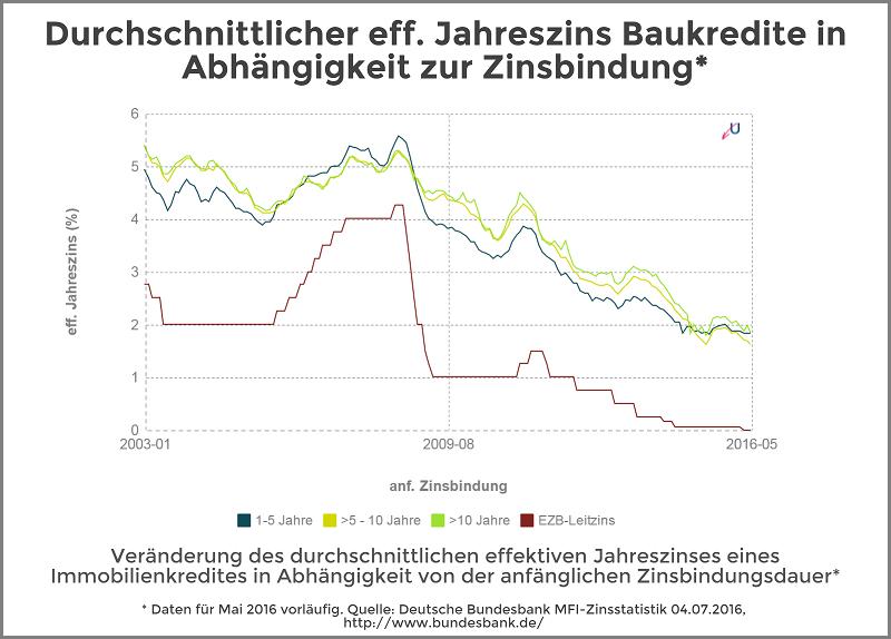Zinsvergleich - Immobilienkredite nach Zinsbindungsdauer - Juli 2016
