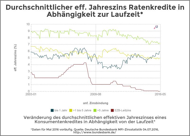 Zinsvergleich - Ratenkredite nach Laufzeit - Juli 2016