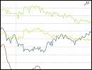 Statistik - Zinsvergleich - Ratenkredite nach Zinsbindungsdauer - August 2016