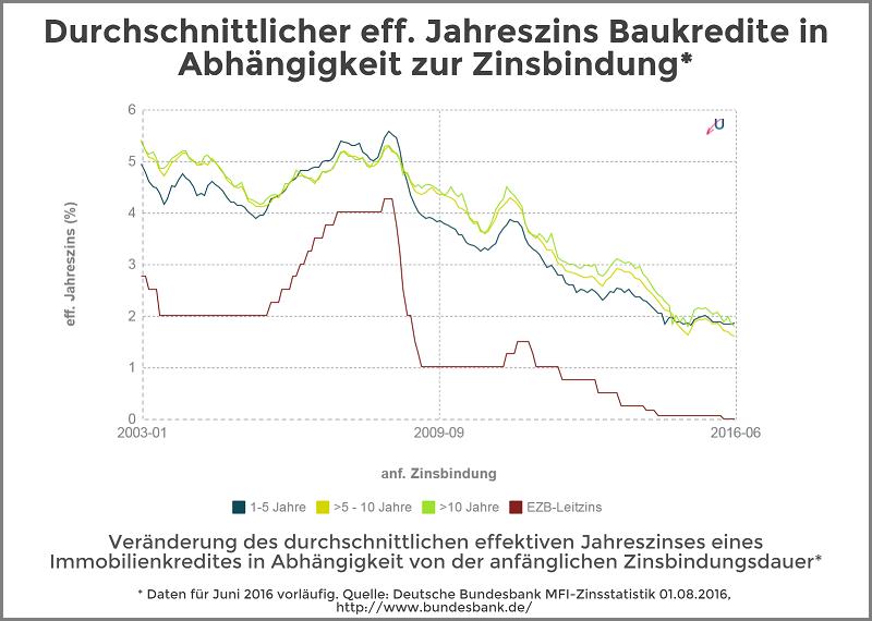 Statistik - Zinsvergleich von Baukrediten mit verschieden langen Zinsbindungen - August 2016 - Die durchschnittlichen Zinssätze waren auch im Juni weiterhin bei den mittleren Laufzeiten von 5 bis 10 Jahren am niedrigsten, am teuersten waren die Kredite mit kurzen Zinsbindungen von 1 bis 5 Jahren