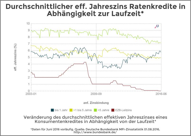 Statistik - Zinsvergleich von Ratenkrediten nach verschiedenen Laufzeiten - August 2016 - Die durchschnittlichen Zinssätze waren auch im Juni weiterhin bei den mittleren Laufzeiten von 1 bis 5 Jahren am niedrigsten, am teuersten sind die langen Laufzeiten von über 5 Jahren