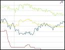 Statistik zum Zinsvergleich von Ratenkrediten und Baukrediten nach verschiedenen Zinsbindungsdauern - September 2016
