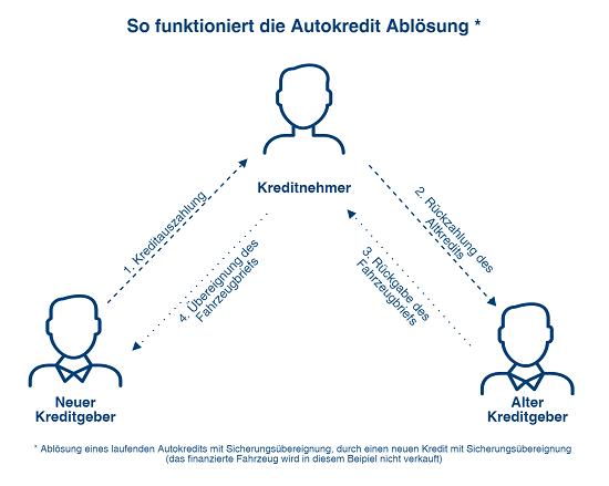 Wie funktioniert die Autokredit Ablösung?