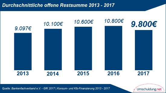 Durchschnittliche offene Restsumme - 2013 bis 2017