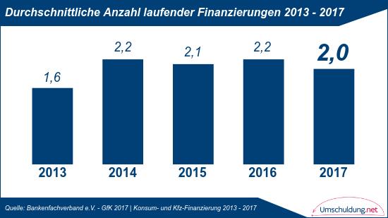 Durchschnittliche Anzahl laufender Finanzierungen - 2013 bis 2017