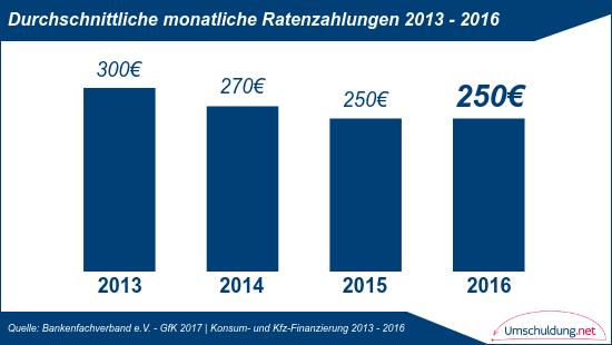 Durchschnittliche monatlicheRatenzahlungen - 2013 bis 2016